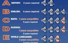 Student Handbook – A-G Requirements