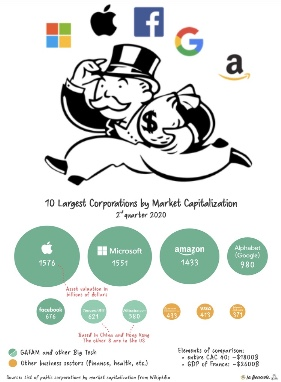 Many are concerned about the power and influence of large tech companies, and the  monopoly of information they hold in the 21st century. (edited by me)